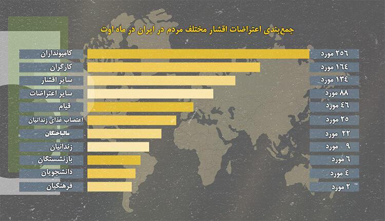 جمعبندی اعتراضات اقشار مختلف مردم در ایران در ماه اوت