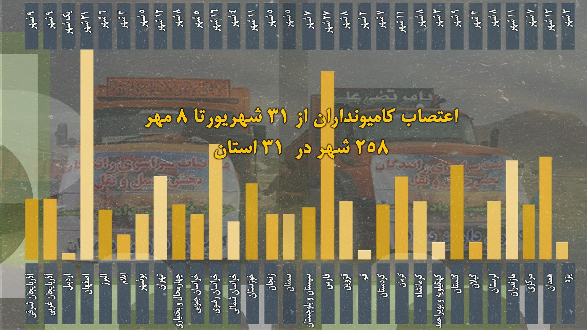 نهمین روز اعتصاب سراسری کامیونداران با گسترش به بیش از ۲۵۸ شهر