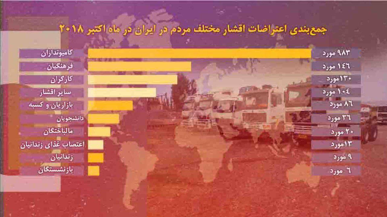نمودار اعتراضات اقشار مختلف