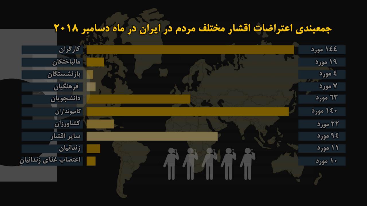 جمع_بندی اعتراضات اقشار مختلف مردم در ایران در ماه دسامبر ۲۰۱۸