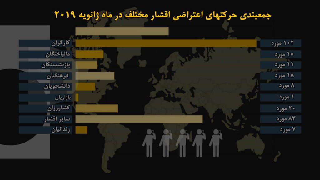 آمار حرکتهای اعتراضی اقشار مختلف در ماه ژانویه ۲۰۱۹ به قرار زیر است