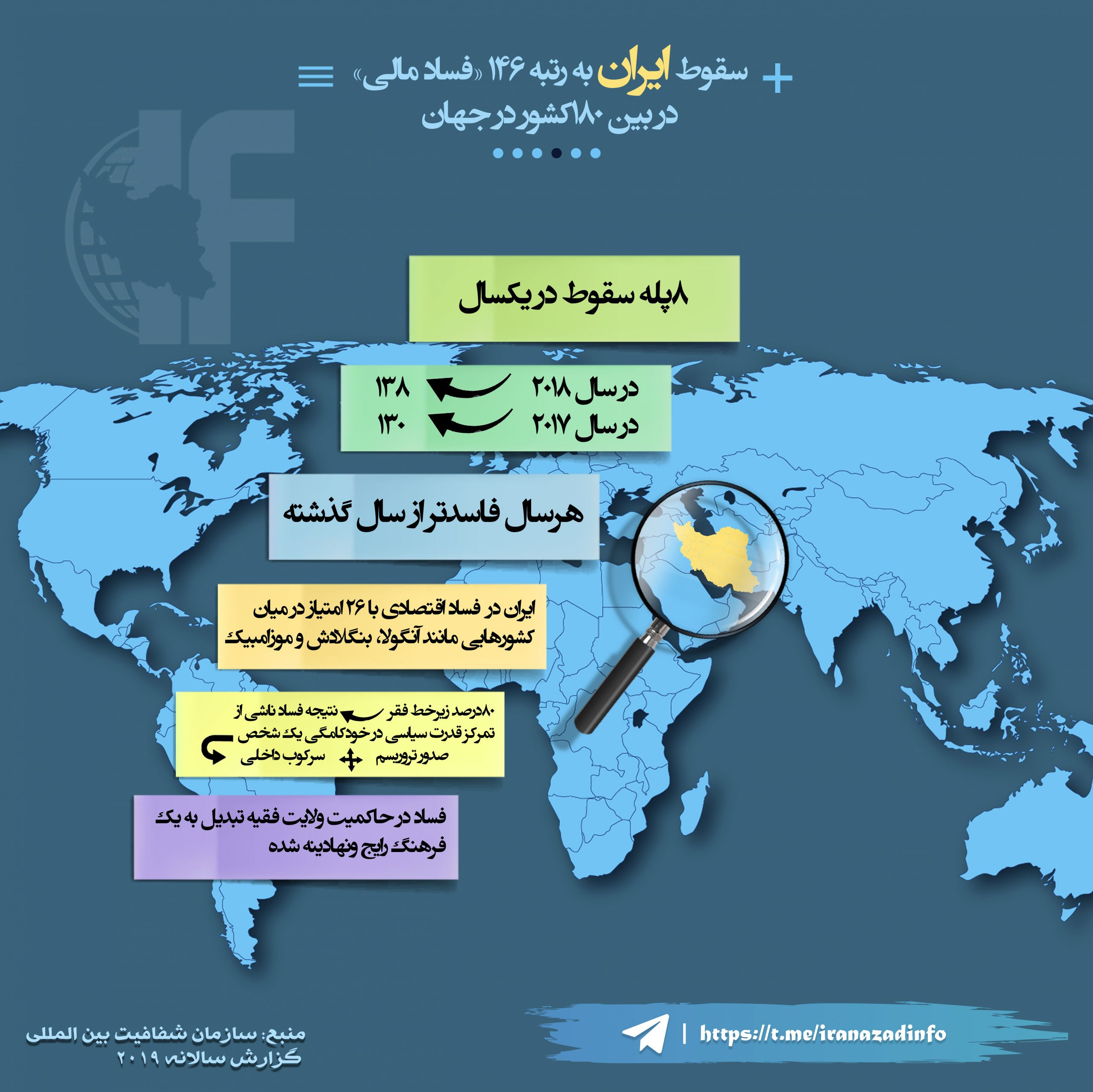 ایران در حاکمیت خامنهای فاسدترین کشور جهان درسال ۲۰۱۹