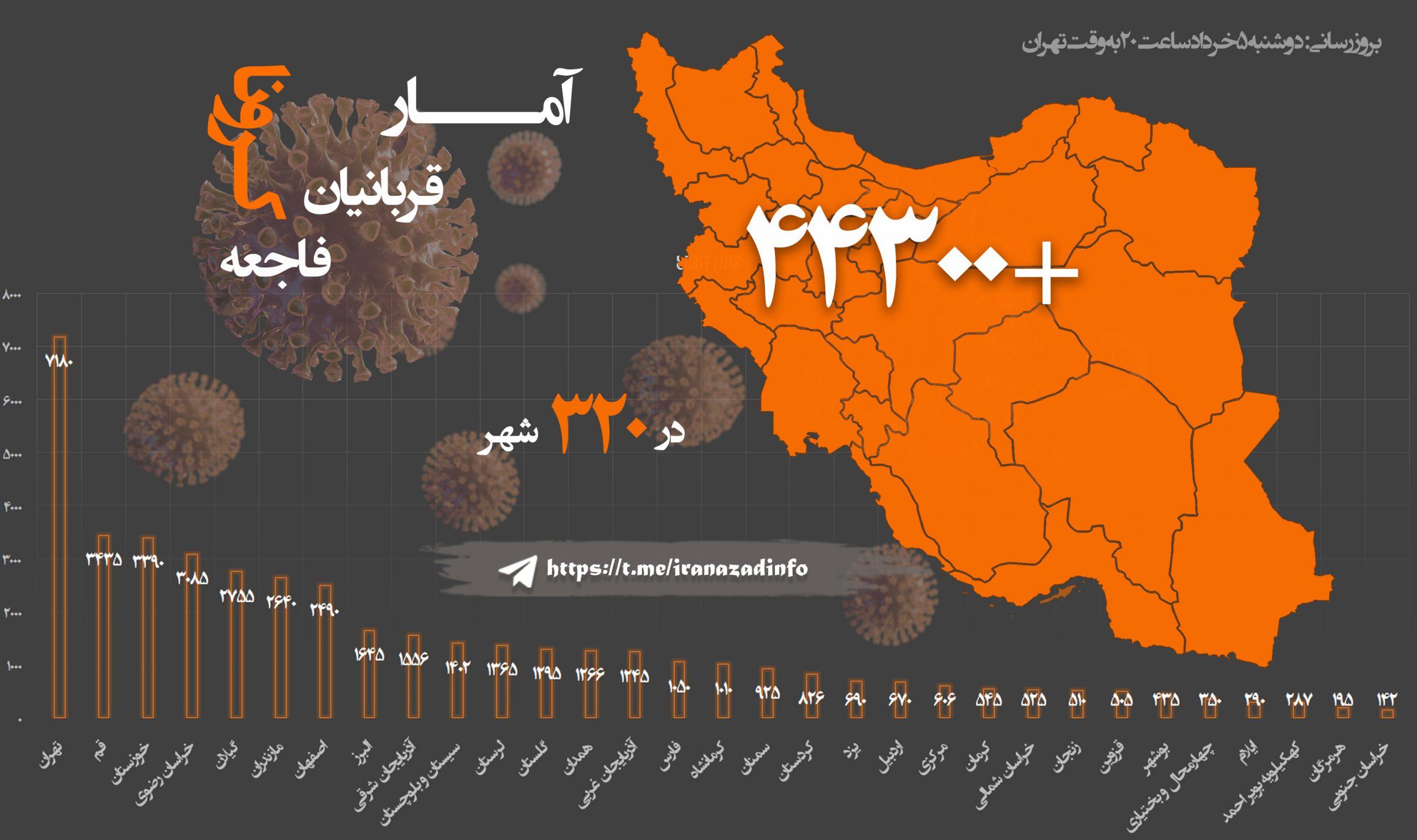 صعود ابتلا به کرونا از خوزستان تا تهران و مازندران بر اثر بازگشاییها