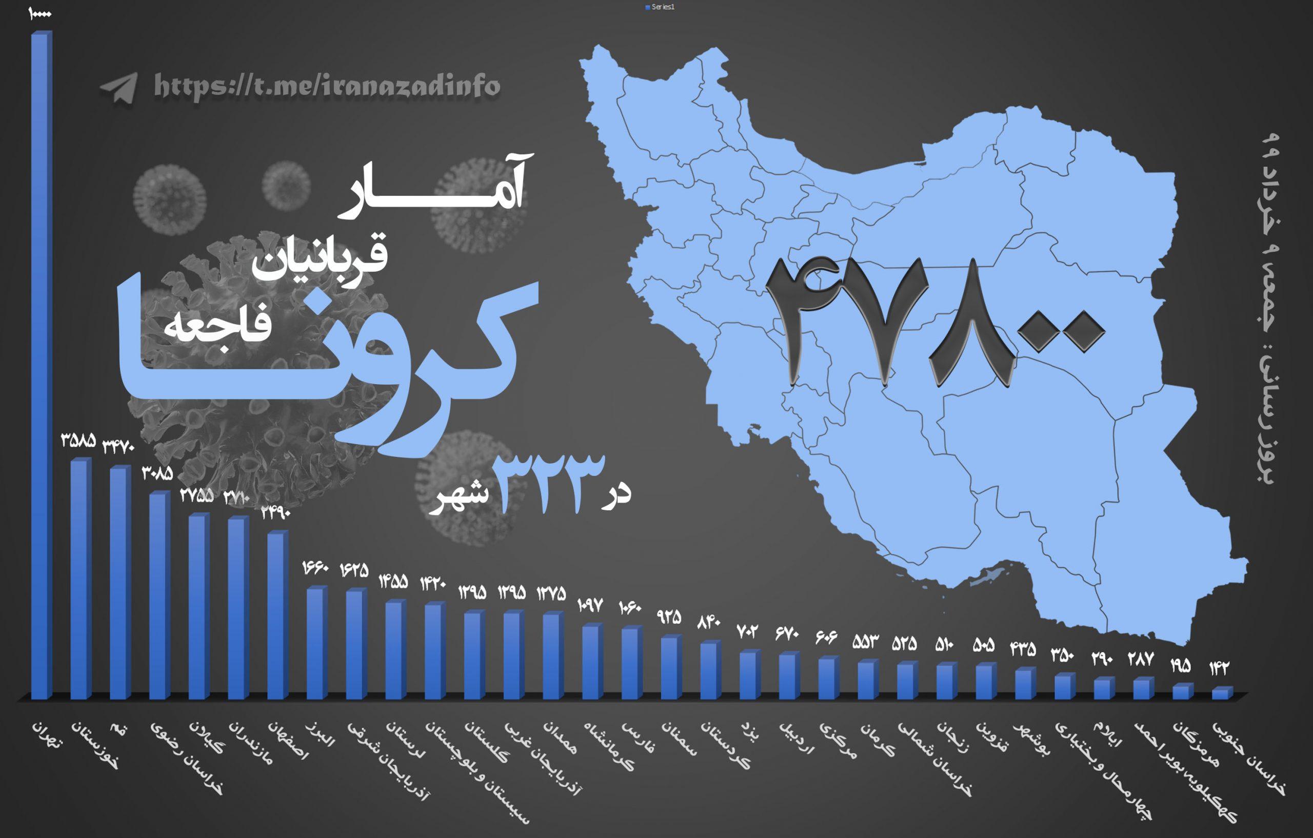 شیوع ویروس کرونا و وضعیت قرمز در استانها