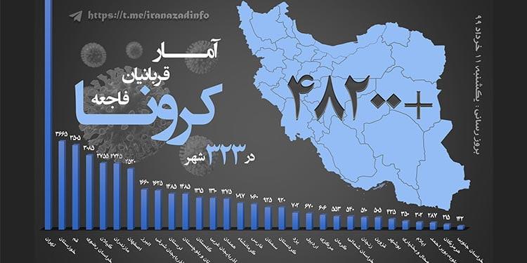 کرونا در ایران و شمار جانباختگان از مرز ۴۸ هزار عبور کرد