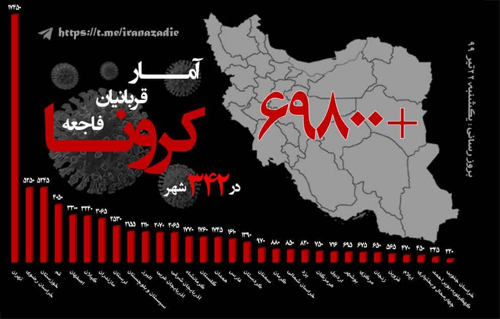 کثرت قربانیان و جانباختگان کرونا خامنهای را وادار به اعتراف کرد