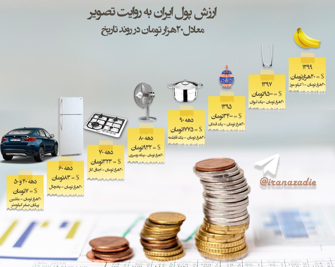 کاهش ارزش پول ملی یعنی چی؟