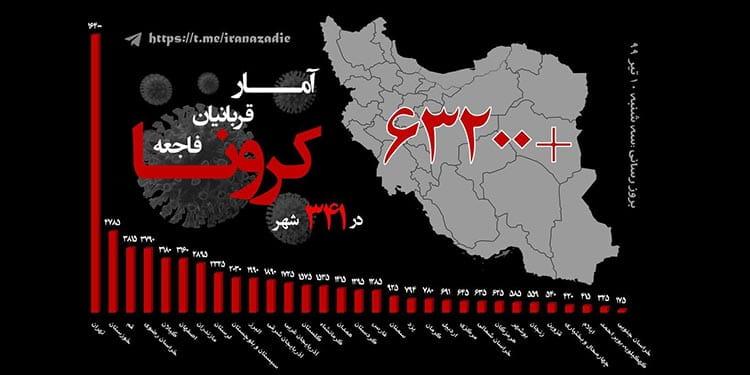 تعداد مبتلایان به ویروس کرونا در ایران از مرز ۶۳هزار و ۲۰۰نفر فراتر رفت