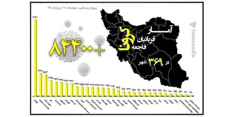 شمار قربانیان ویروس کرونا در ایران از مرز۸۴ هزار نفر گذشت