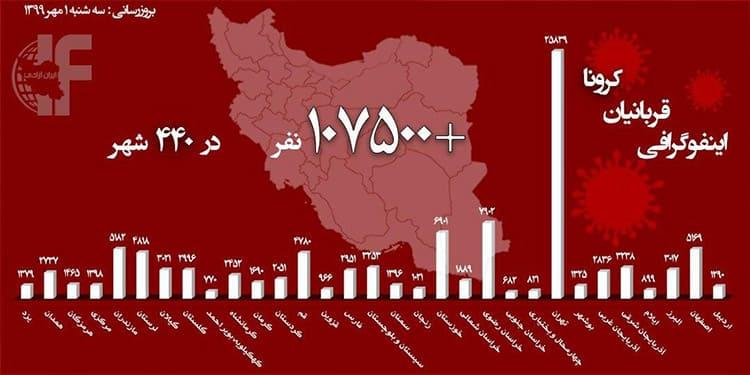 افزایش فوتیهای ناشی از موج جدید کرونا در ایران