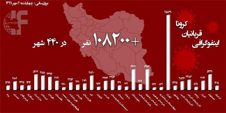 انفجار کرونا در ۲۴ استان با وضعیت قرمز ؛ رقم فوتیها بالغ بر ۱۰۸هزار تن شد