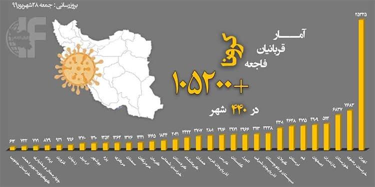 روحانی؛ باز شدن مدارس در افزایش آمار مبتلایان به کرونا تاثیری نداشته است !!