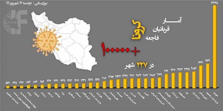 شمار حیرت انگیز قربانیان کرونا در ۴۲۷شهر کشور از مرز ۱۰۰هزار نفر عبور کرد