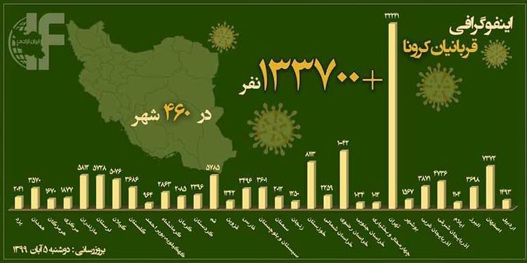 ۲۰ برابر شدن آمار فوتیهای کرونا در تهران