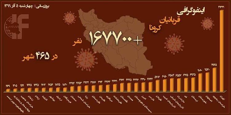 بیش از ۲۲۰۰ قربانی کرونایی در البرز